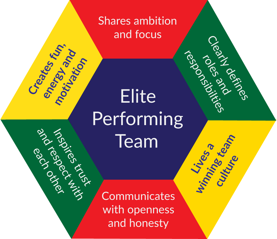 Elite Performing Team framework